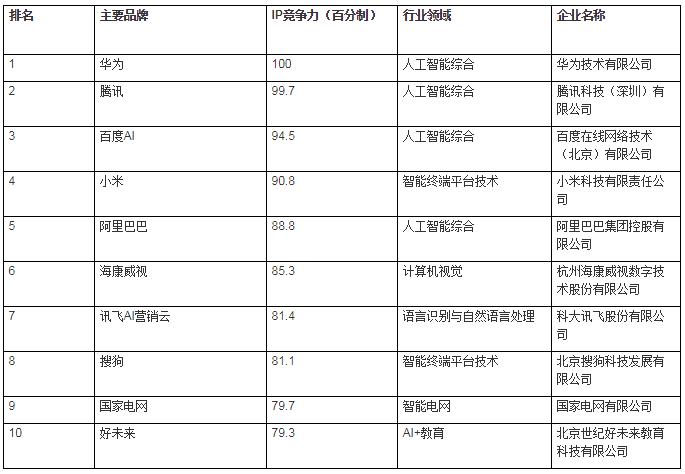 《2019中国人工智能企业知识产权竞争力百强榜》发布:华为第一