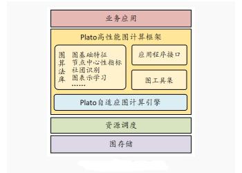 腾讯正式开源高性能图计算框架Plato,可满足超大规模图计算需求