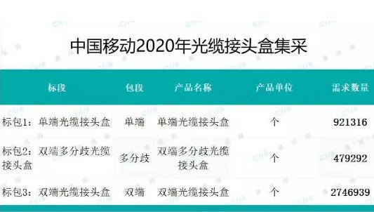 中国移动启动2020年光缆接头盒和光纤配线架产品采购,规模约7.4亿元