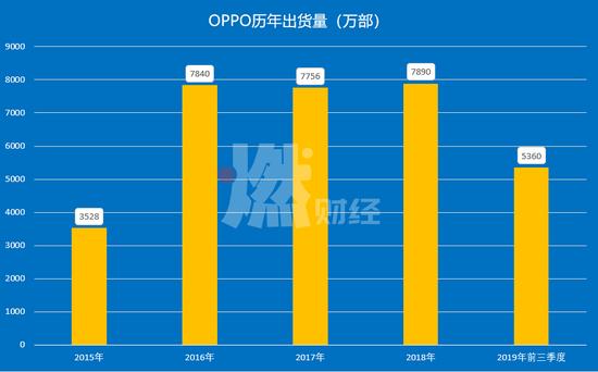 OPPO的挑战:市场遇冷、线下收缩与来自工厂的压力