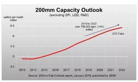 全球8吋晶圆产量将增加70万片,中国8吋晶圆市场将爆发
