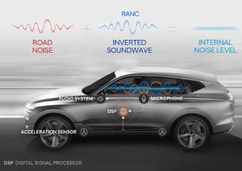 现代汽车研发出道路噪音主动降噪技术,发动机噪音/路噪皆能抵消