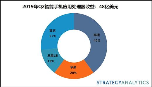 2019年Q2智能手机应用处理器市场份额报告发布:高通40%位居第一