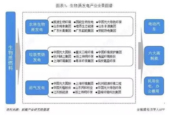 2019年中国生物质能源产业全景图谱【附市场规模、竞争格局、发展前景】