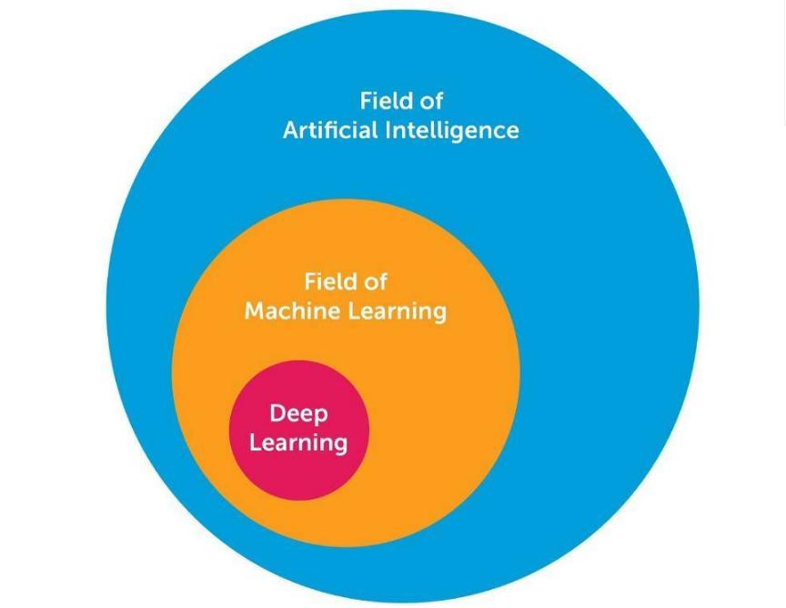 人工智能深度学习方法大全