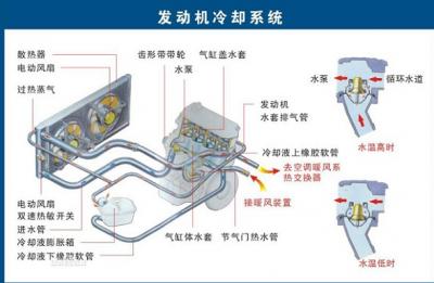发动机冷却水循环系统循环过程及原理