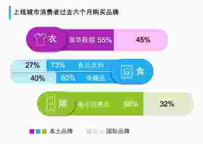 尼尔森发布2019年第二季度中国消费趋势指数报告 国产品牌迎来春天