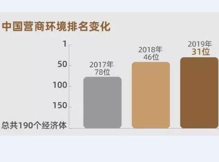 世界银行发布《全球营商环境报告2020》中国跃升至第31位!