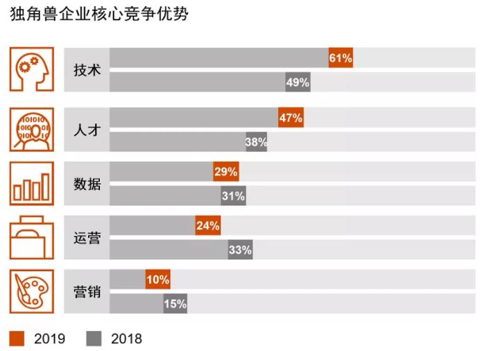 《普华永道独角兽CEO调研2019》发布 新兴技术是今年热点