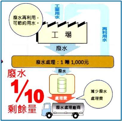 工業廢水濃縮機技術:適合油水混合廢水處理,省成本