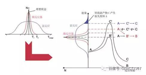 微反应器中的酰氯化反应与制备方法