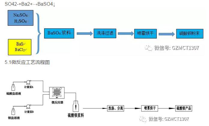 微反应器制备纳米级硫酸钡工艺介绍