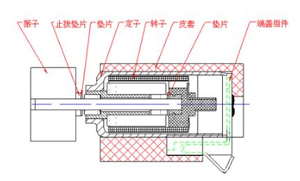 振动电机型号、工作原理、运行轨迹【综述】