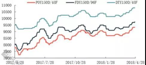 涤纶长丝常规产品市场价格走势(元/吨)
