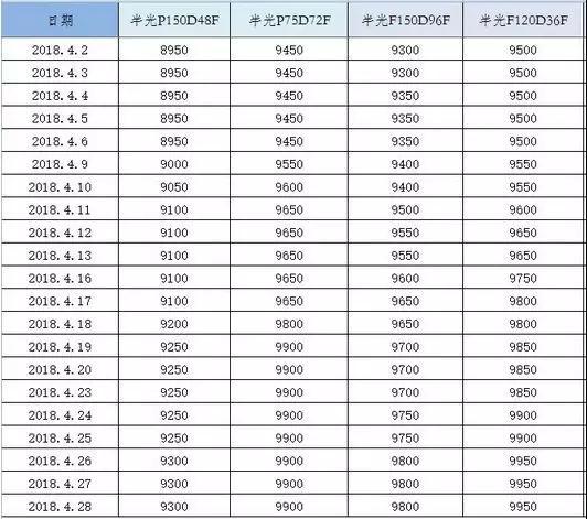 近一个月部分聚酯产品价格(元/吨)