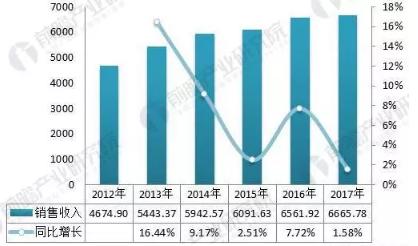 2018年配电开关控制设备行业发展现状分析