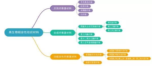 高生物相容性纺织材料总体分类