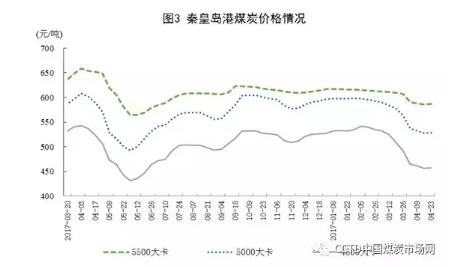 4月份原煤生产加快 煤炭进口明显回落