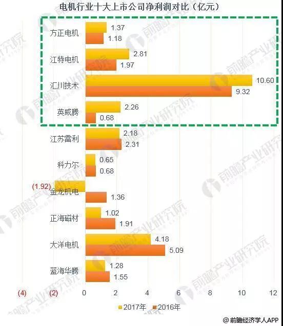 2018年中国电机制造行业发展现状分析