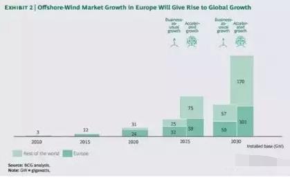 海上风电战略是生是死?