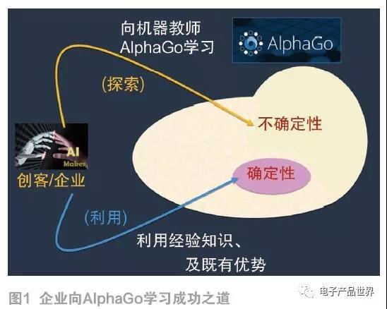 人们如何向AI机器人AlphaGo学习?