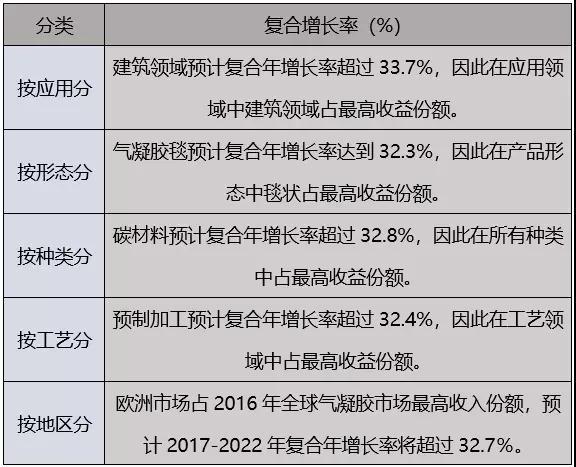 气凝胶的市场规模和前景分析