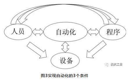 汽车模具技术:数控自动化加工的发展现状与方向