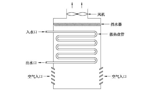 冷却塔工作原理、分类、主要组成部件及特点
