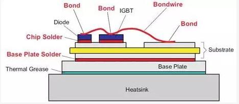 如何利用功率循环测试来分析汽车IGBT芯片的各项材料性能?
