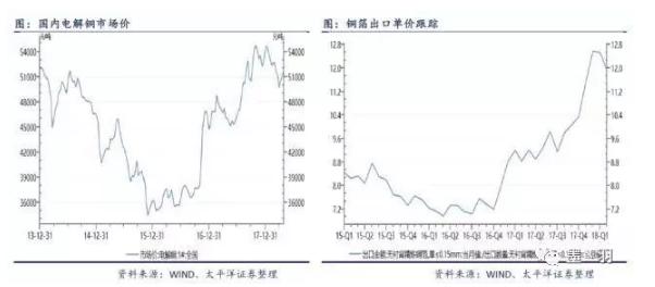 剖析CCL标价下跌缘由及PCB近期原材料盛况