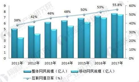 2018年通信设备制造行业现状分析
