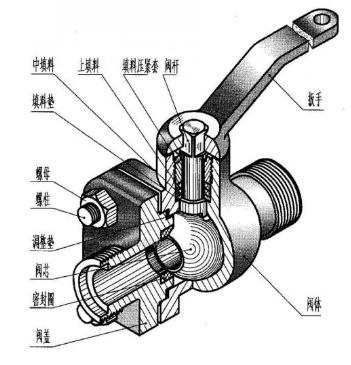 球阀的作用、结构、分类、优缺点和适用范围