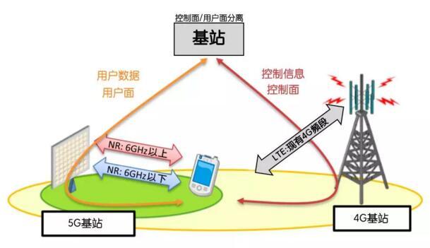 5G如何改变生活?【5G简明图文手册】
