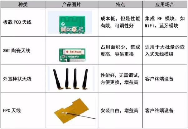 如何选择天线和设计天线电路