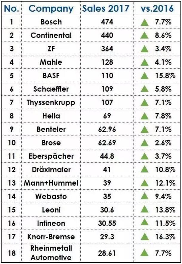 德国汽车零部件企业最新排行榜TOP18