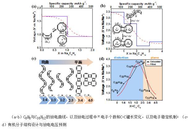 有机分子结构设计与放电电压预测