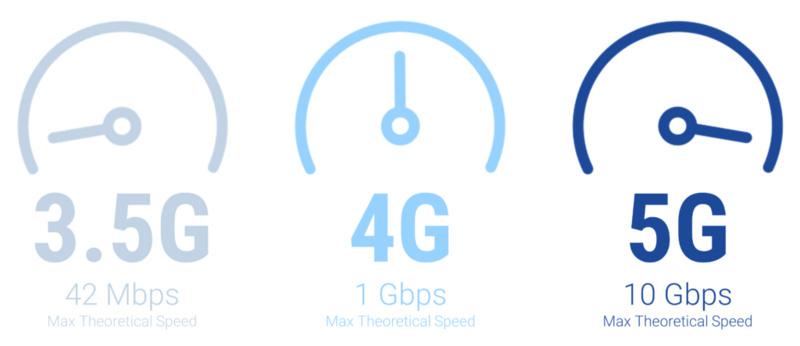 5G广泛的实施与应用可能需要十年