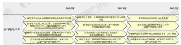 中国燃料电池汽车发展现状分析