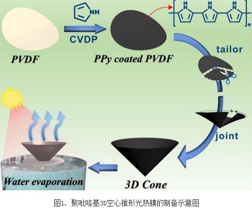 新型三维太阳光驱动海水淡化膜材料