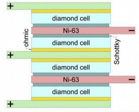 新式核电池原型的结构图(via:V.Bormashovetal.)