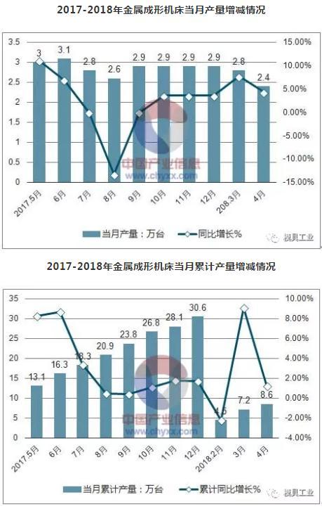 2017-2018年金属成形机床当月产量增减情况