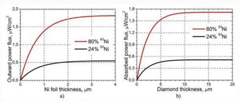 【研究配图:a为放射性镍箔与材料厚度的关系,b为钻石换能器的电子吸收效率和厚度的关系(via:MIPT)】