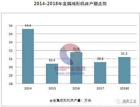 2014-2018年金属成形机床产量走势