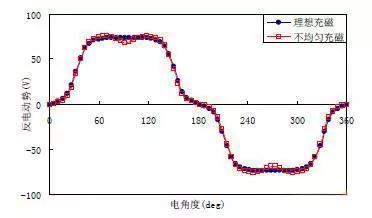 磁体形状和充磁偏差对电机的影响研究