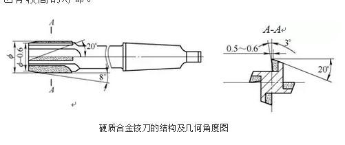 硬質合金鉸刀對孔的精加工進行高速鉸削試驗