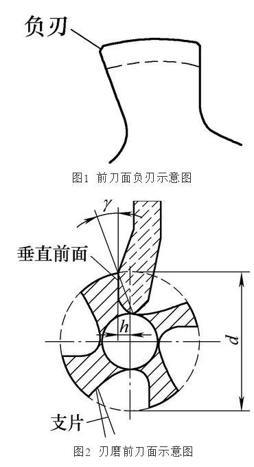 提高螺紋加工質量的方法總結
