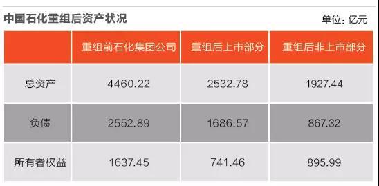 中国石化集团公司35年发展历程