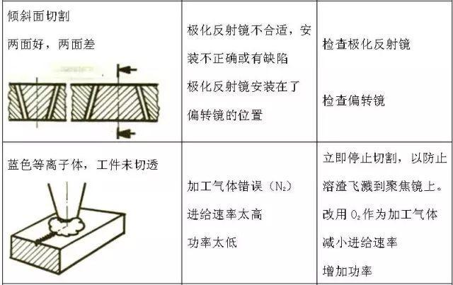 氧气切割碳钢的缺陷及处理方法