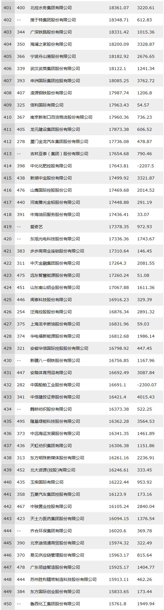 2018年中国500强排行榜(全部榜单)401-450