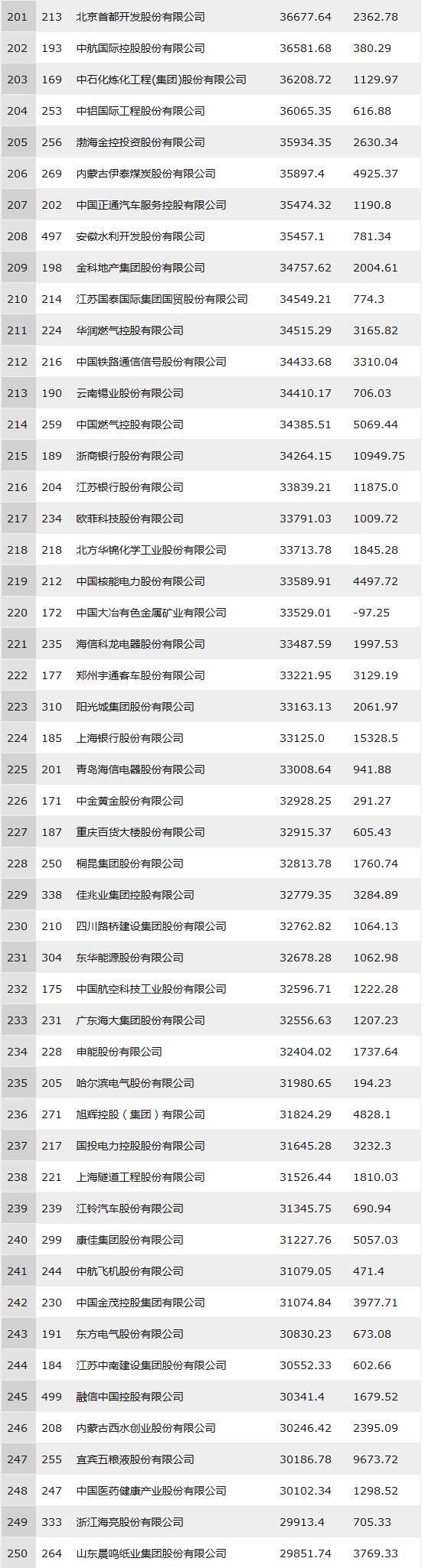 2018年中国500强排行榜(全部榜单)201-250